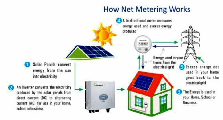 net-meter